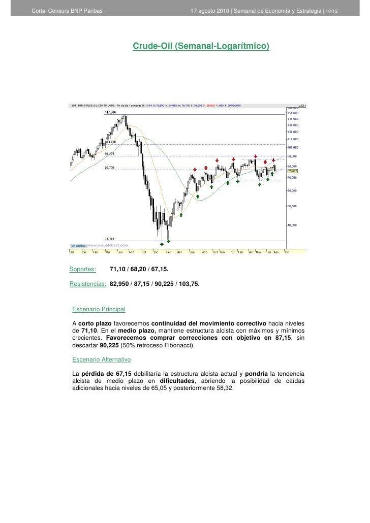 Cortal Consors BNP Paribas                              17 agosto 2010   Semanal de Economía y Estrategia   10/12         ...