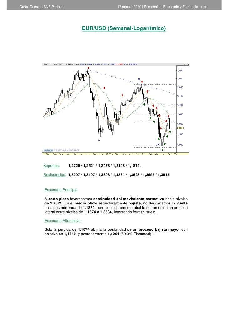 Cortal Consors BNP Paribas                                17 agosto 2010   Semanal de Economía y Estrategia   11/12       ...