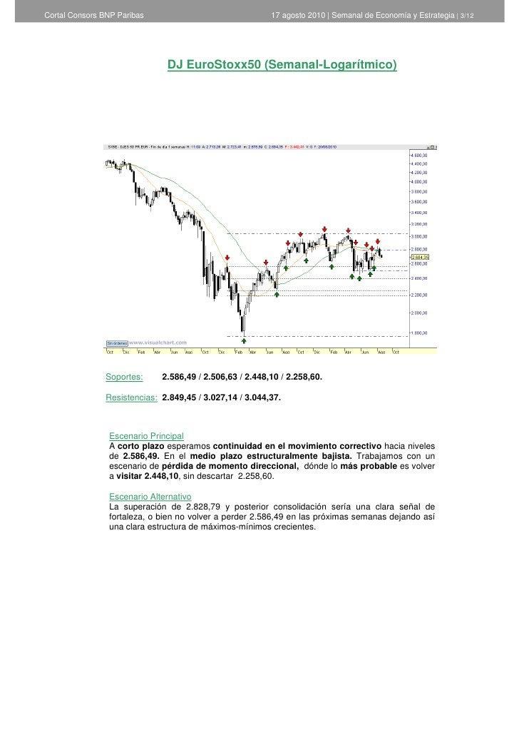 Cortal Consors BNP Paribas                                17 agosto 2010   Semanal de Economía y Estrategia   3/12        ...