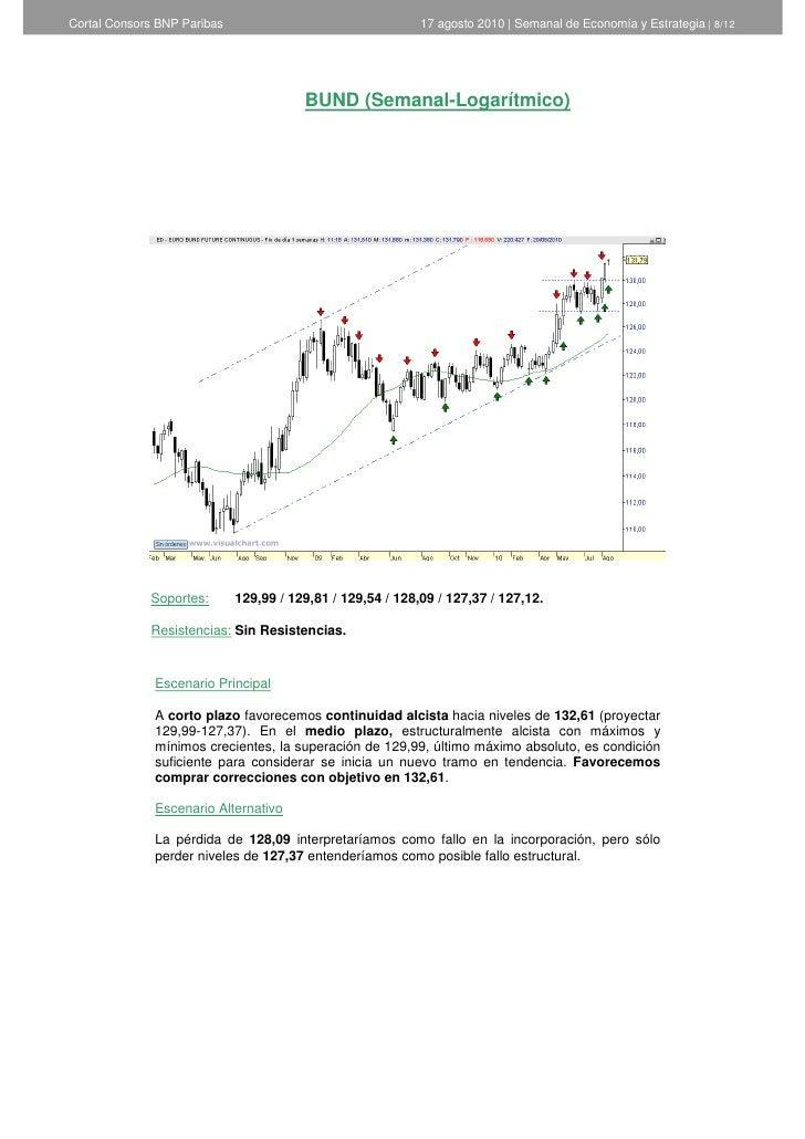Cortal Consors BNP Paribas                                  17 agosto 2010   Semanal de Economía y Estrategia   8/12      ...