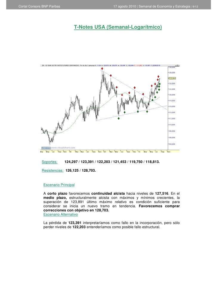 Cortal Consors BNP Paribas                                17 agosto 2010   Semanal de Economía y Estrategia   9/12        ...