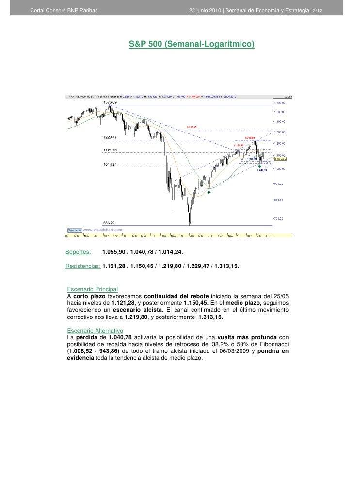 Informe semanal de Análisis Técnico de Cortal Consors - 28 de junio de 2010  Slide 2