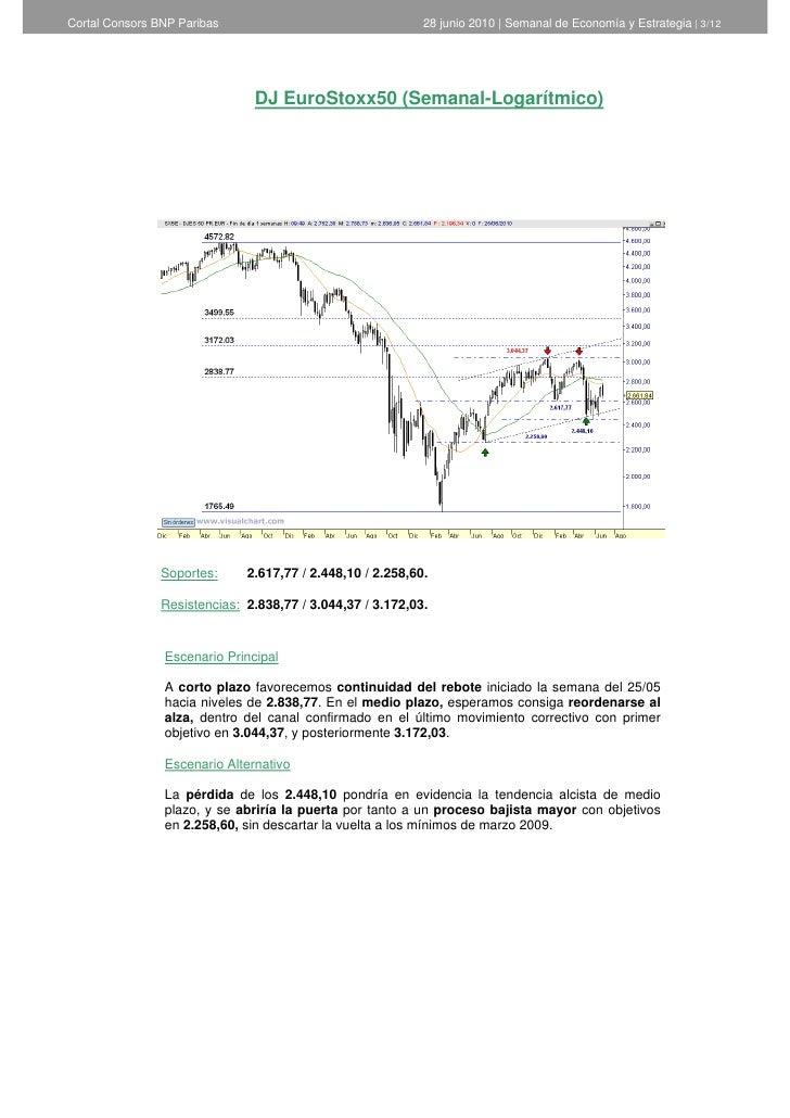 Informe semanal de Análisis Técnico de Cortal Consors - 28 de junio de 2010  Slide 3