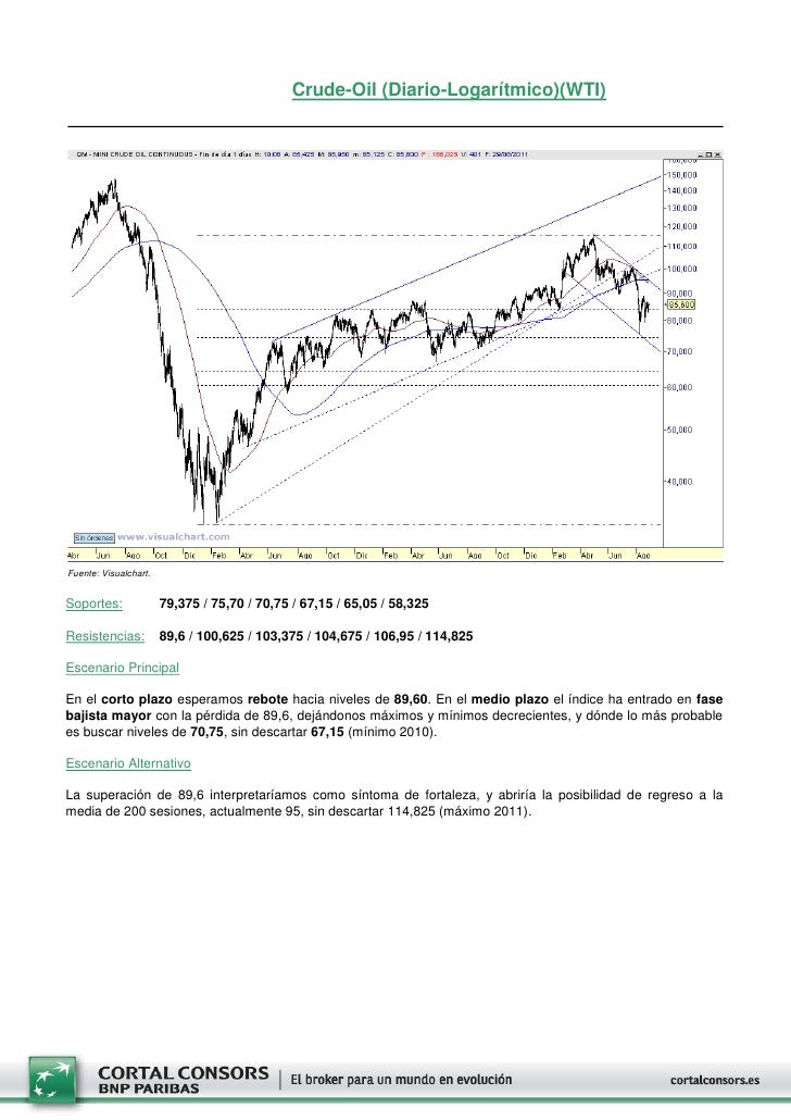 Crude-Oil (Diario-Logarítmico)(WTI)Fuente: Visualchart.Soportes:              79,375 / 75,70 / 70,75 / 67,15 / 65,05 / 58,...