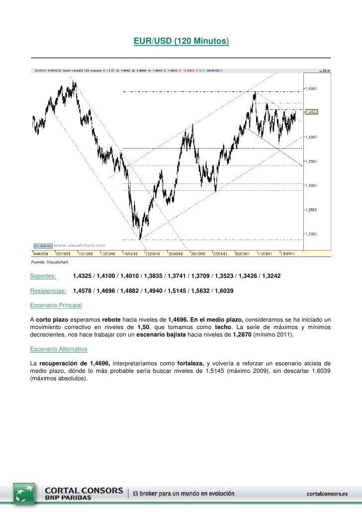 EUR/USD (120 Minutos)Fuente: Visualchart.Soportes:              1,4325 / 1,4100 / 1,4010 / 1,3835 / 1,3741 / 1,3709 / 1,35...