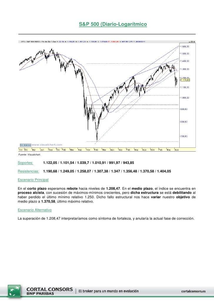 S&P 500 (Diario-LogarítmicoFuente: Visualchart.Soportes:              1.122,05 / 1.101,54 / 1.039,7 / 1.010,91 / 991,97 / ...