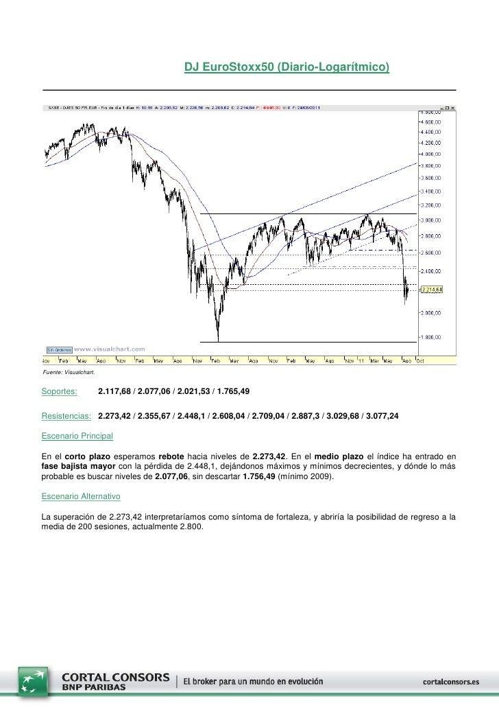 DJ EuroStoxx50 (Diario-Logarítmico)Fuente: Visualchart.Soportes:              2.117,68 / 2.077,06 / 2.021,53 / 1.765,49Res...