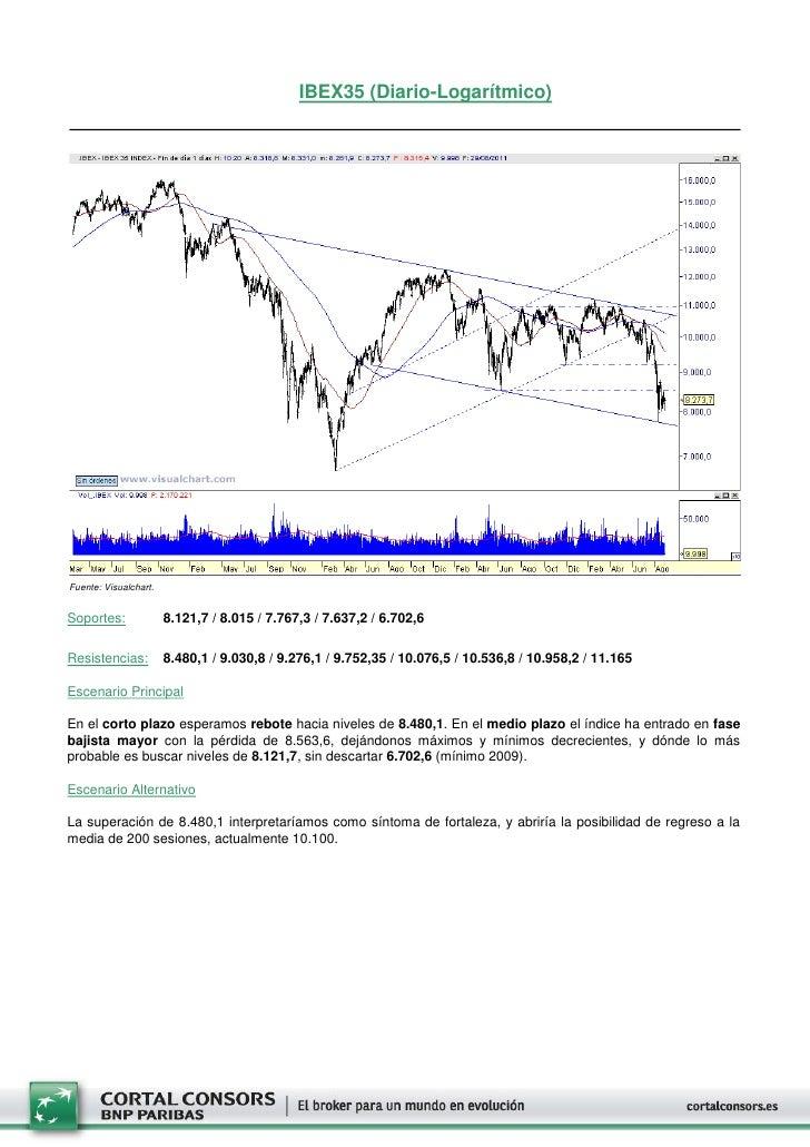 IBEX35 (Diario-Logarítmico)Fuente: Visualchart.Soportes:              8.121,7 / 8.015 / 7.767,3 / 7.637,2 / 6.702,6Resiste...