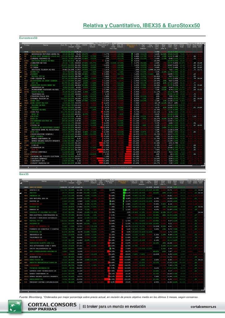 Relativa y Cuantitativo, IBEX35 & EuroStoxx50Eurostoxx50Ibex35Fuente: Bloomberg. *Ordenados por mejor porcentaje sobre pre...