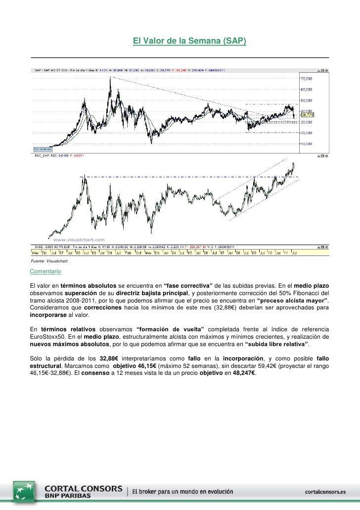 """El Valor de la Semana (SAP)Fuente: Visualchart.ComentarioEl valor en términos absolutos se encuentra en """"fase correctiva"""" ..."""