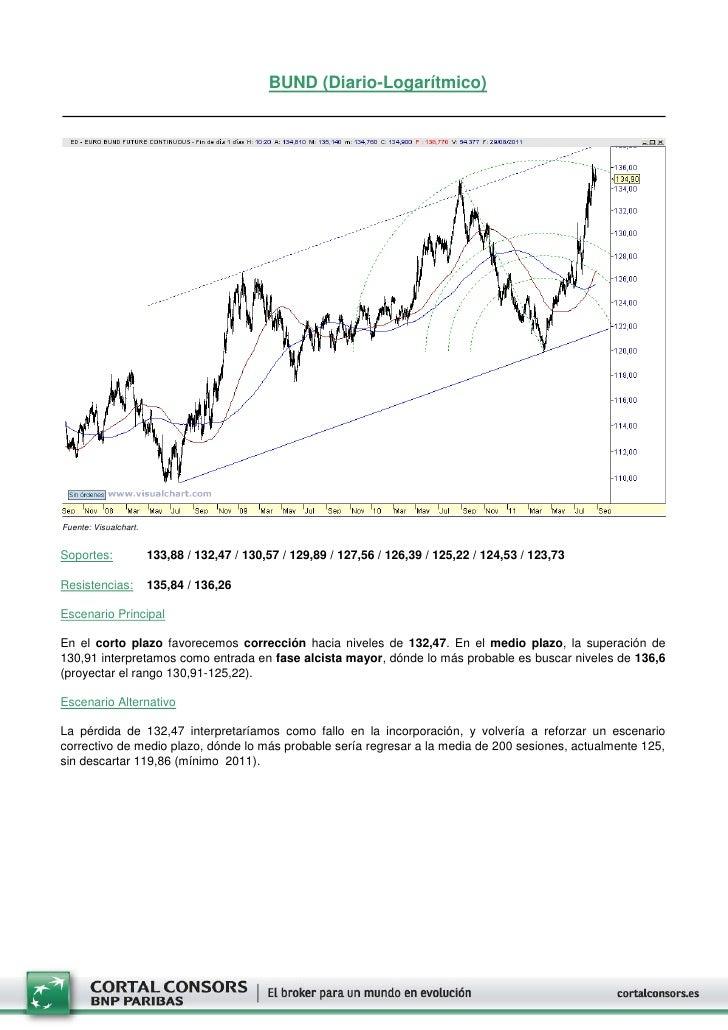 BUND (Diario-Logarítmico)Fuente: Visualchart.Soportes:              133,88 / 132,47 / 130,57 / 129,89 / 127,56 / 126,39 / ...