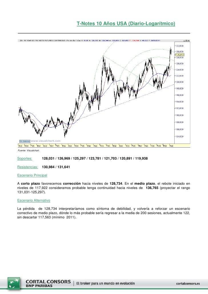 T-Notes 10 Años USA (Diario-Logarítmico)Fuente: Visualchart.Soportes:              128,031 / 126,969 / 125,297 / 123,781 /...
