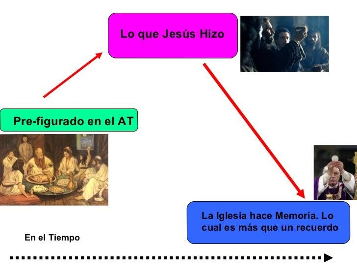 Lo que Jesús HizoPre-figurado en el AT                               La Iglesia hace Memoria. Lo                          ...
