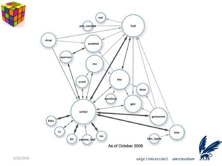 SPARQL 11 Query Language  World Wide Web Consortium