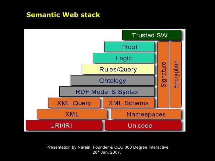 Semantic Web stack Presentation by Narain, Founder & CEO 360 Degree Interactive 28 th  Jan. 2007,