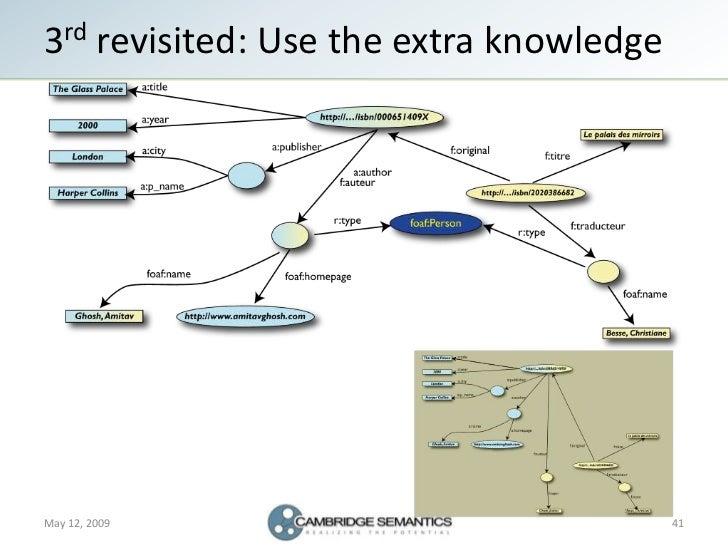 the semantic web revisited pdf