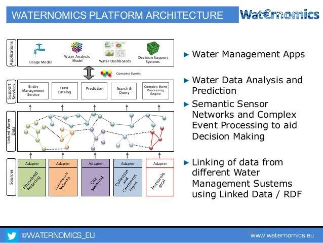 @WATERNOMICS_EU www.waternomics.eu104 PILOT OVERVIEW # Focus Location Intent Partner 1 Water utility for domestic users (T...