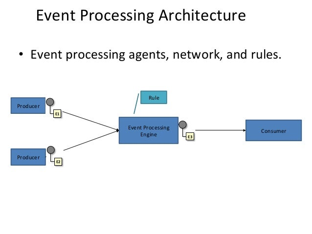 Events  Processing  is  Decoupled   for  Scalability   7-‐11  July  2014,  Rhodes,  Greece   EarthB...