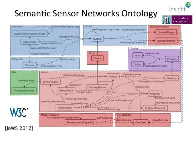 SSN  ApplicaKon:  SPITFIRE     •DUL: DOLCE+DnS Ultralite •EventF: Event-Model F •SSN: SSN-XG •CC: Contextualis...