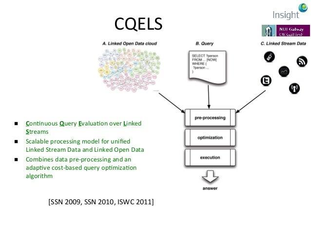 Linked  Stream  Middleware   [WWW 2009, JoWS 2012, CLOSER 2013] http://lsm.deri.ie/