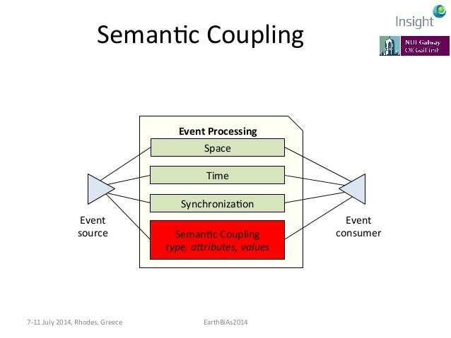 APPROACHES  TO  SEMANTIC  COUPLING      Part  V   7-‐11  July  2014,  Rhodes,  Greece   EarthBiAs...