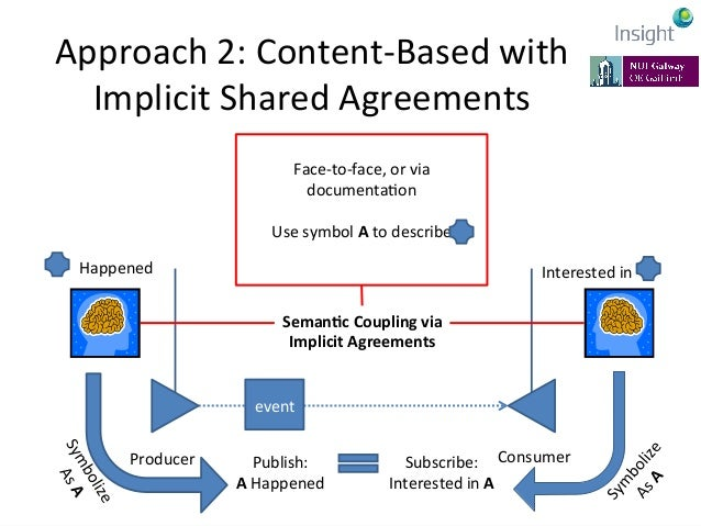 Approach  2:  Content-‐Based  with   Implicit  Shared  Agreements   • Implicit  semanKcs   –Top-‐dow...