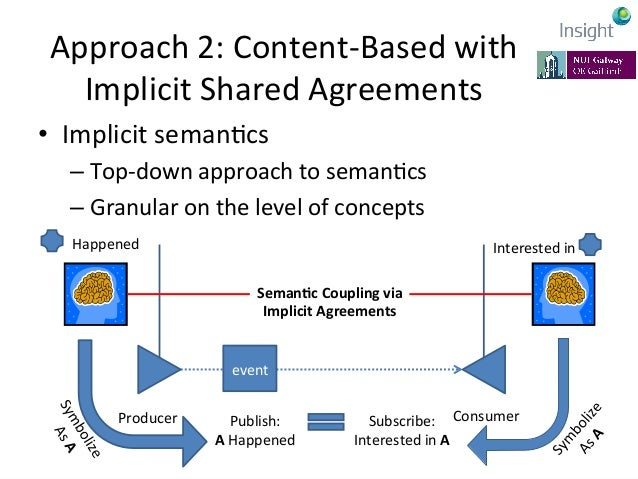 Approach  2:  Content-‐Based  with   Implicit  Shared  Agreements   • Need  for  shared  agreements...