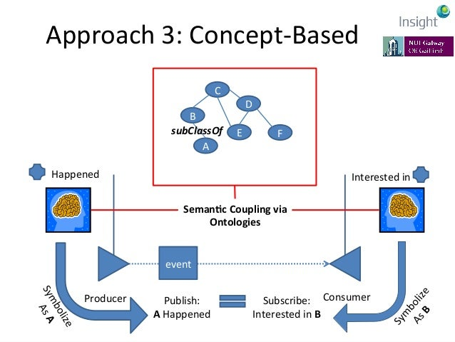 Approach  3:  Concept-‐Based   • Explicit  semanKcs   –Top-‐down  approach  to  semanKcs   –Granula...
