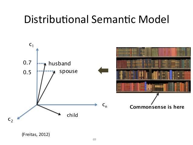 SemanKc  Relatedness   70   θ c1 child husband spouse cn c2 Works as a semantic ranking function E.g.  esa(room, ...