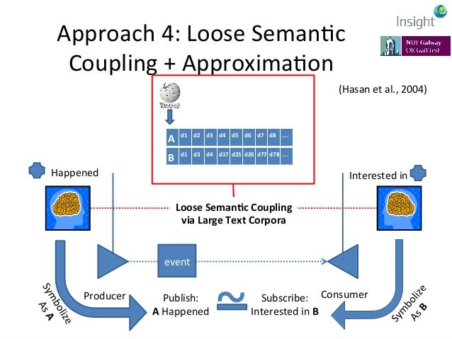 Approach  4:  Loose  SemanKc   Coupling  +  ApproximaKon   • Boeom-‐up  model  of  semanKcs   • G...