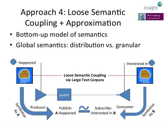 7-‐11  July  2014,  Rhodes,  Greece   EarthBiAs2014   Approach  4:  Loose  SemanKc   Coupling  +  ...