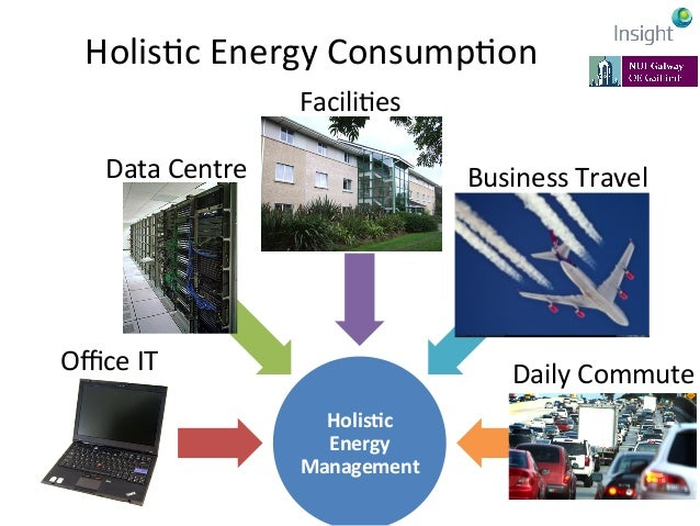 Business  Context  of  Energy   ConsumpKon   Resource Allocation Energy Finance Asset Mgmt Human Resources