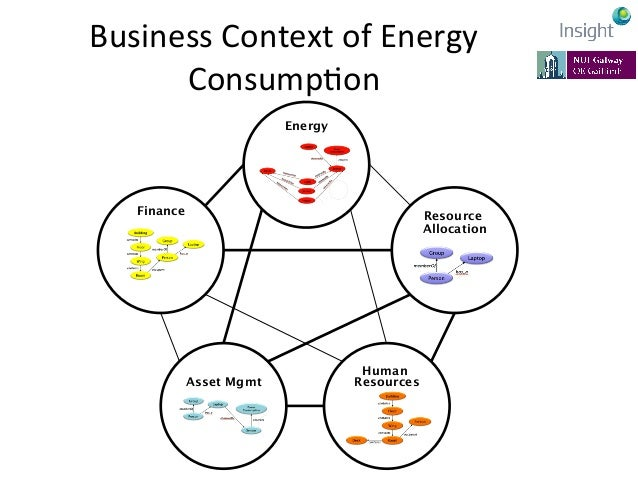 MulK-‐Level  Energy  Analysis      Example KPI: Energy used by global IT department CIO Example KPI: PUE of the D...