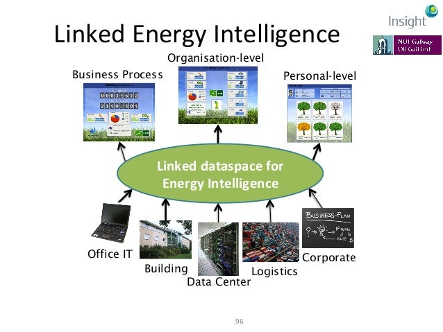 Linked  Energy  Intelligence  Applications Energy Analysis Model Complex Events Situation Awareness Apps Energy and ...
