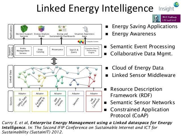 Energy  Saving  ApplicaKons   Enterprise Energy Observatory Smart Buildings Green Cloud Computing Office IT Energy M...