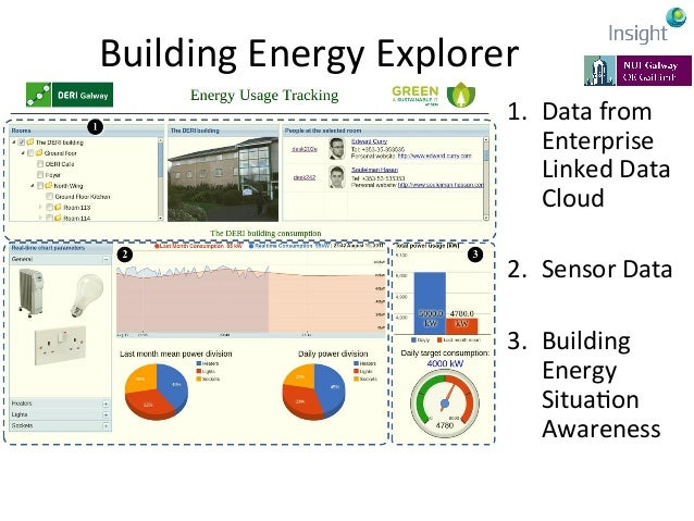 Energy  Analysis  by  Group