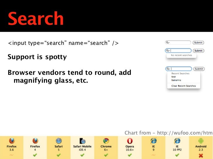 "Date<input type=""date"" name=""dob"" />Provides validationOn Opera   Displays a data pickerOn Safari/Chrome   Displays ticker..."