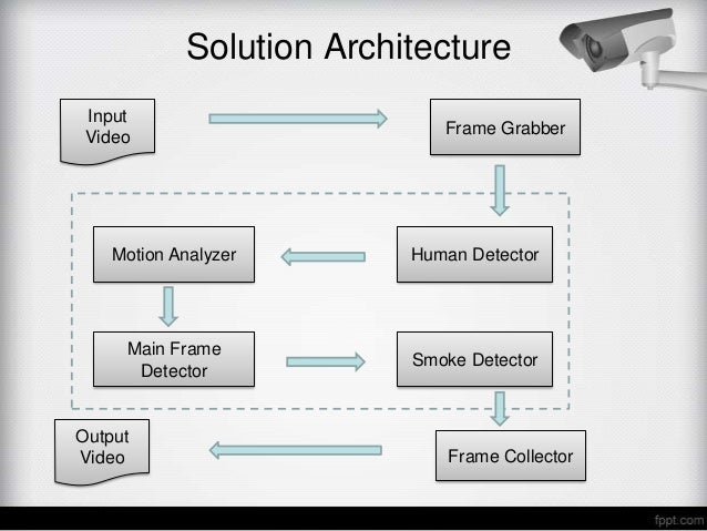 Solution Architecture Input                             Frame Grabber Video    Motion Analyzer       Human Detector     Ma...