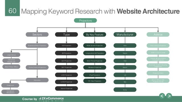 semantic keyword research for e commerce site architecture planning