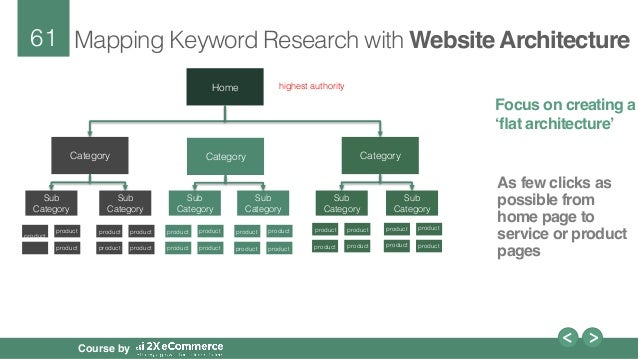 61. 61! Course By Mapping Keyword Research With Website Architecture!