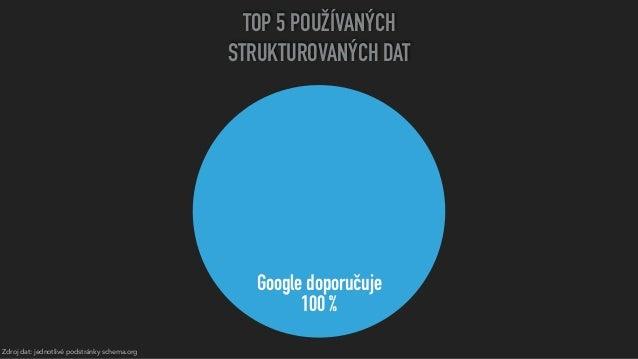 Zdroj dat: jednotlivé podstránky schema.org TOP 5 POUŽÍVANÝCH STRUKTUROVANÝCH DAT Google doporučuje 100%