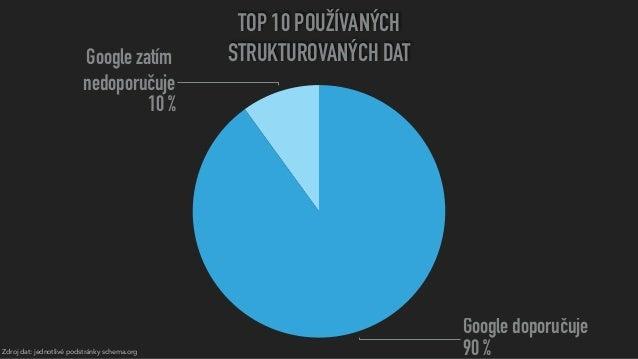 Zdroj dat: jednotlivé podstránky schema.org TOP 10 POUŽÍVANÝCH STRUKTUROVANÝCH DATGoogle zatím nedoporučuje 10% Google d...