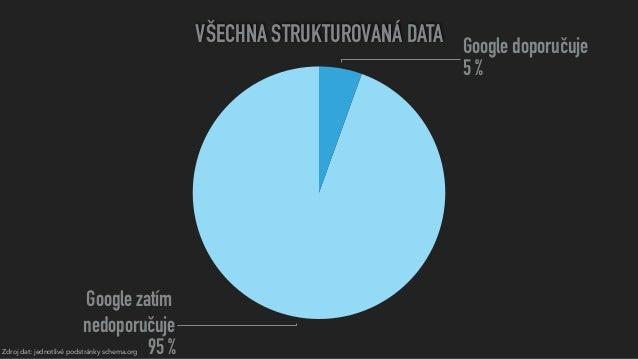 Zdroj dat: jednotlivé podstránky schema.org VŠECHNA STRUKTUROVANÁ DATA Google zatím nedoporučuje 95% Google doporučuje 5...