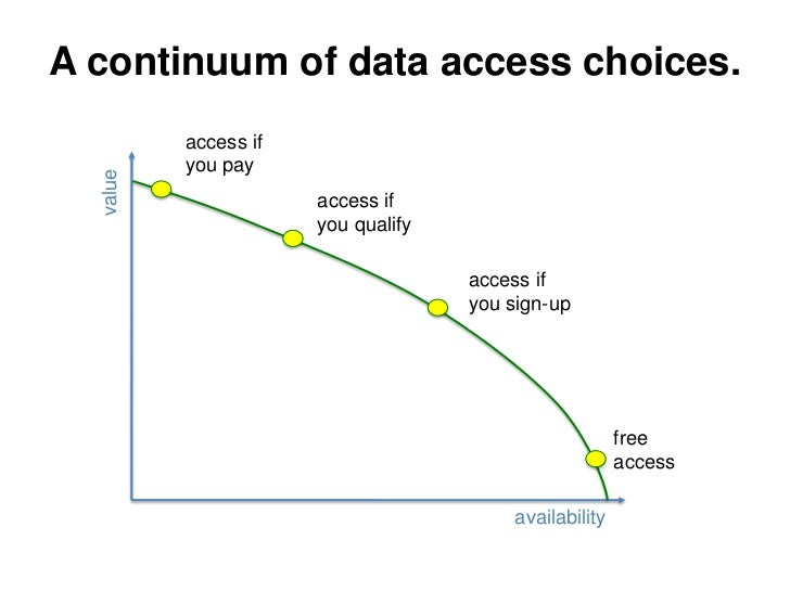 A continuum of data access choices.           access if           you pay   value                          access if      ...