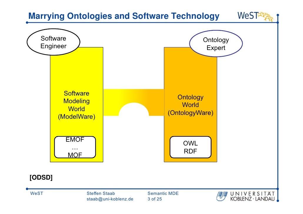 PDF) Model-driven engineering