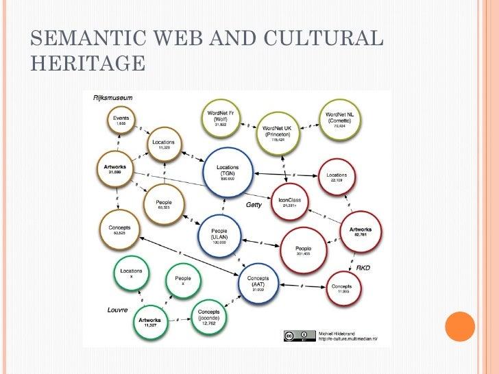 SEMANTIC WEB AND CULTURALHERITAGE