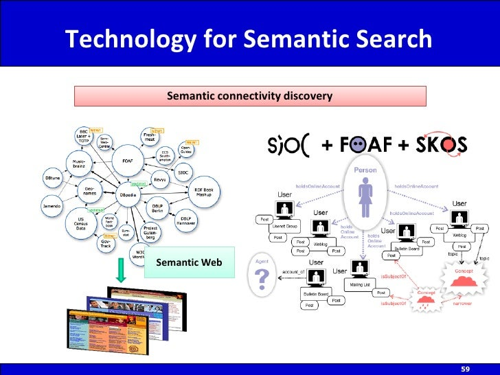Semantic web service discovery thesis