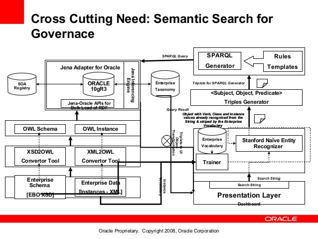 Cross Cutting Need: Semantic Search for           Governace                                                               ...
