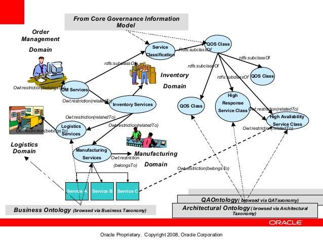 From Core Governance Information                                         Model     Order   Management                     ...