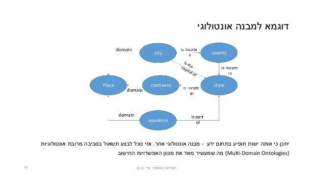 אונטולוגי למבנה דוגמא ידע בתחום תופיע ישות אותה כי יתכן-אחר אונטולוגי מבנה.אזיאונטולוגיות מ...